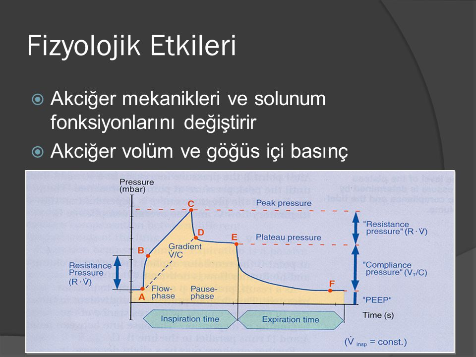 Fizyolojik Etkileri Akciğer mekanikleri ve solunum fonksiyonlarını değiştirir.