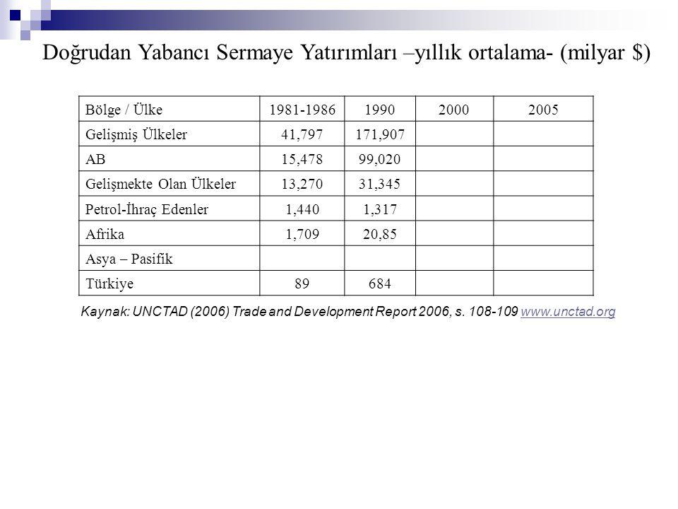Doğrudan Yabancı Sermaye Yatırımları –yıllık ortalama- (milyar $)