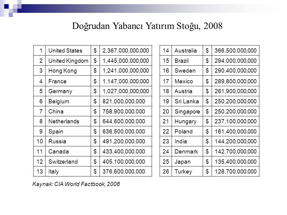 Doğrudan Yabancı Yatırım Stoğu, 2008