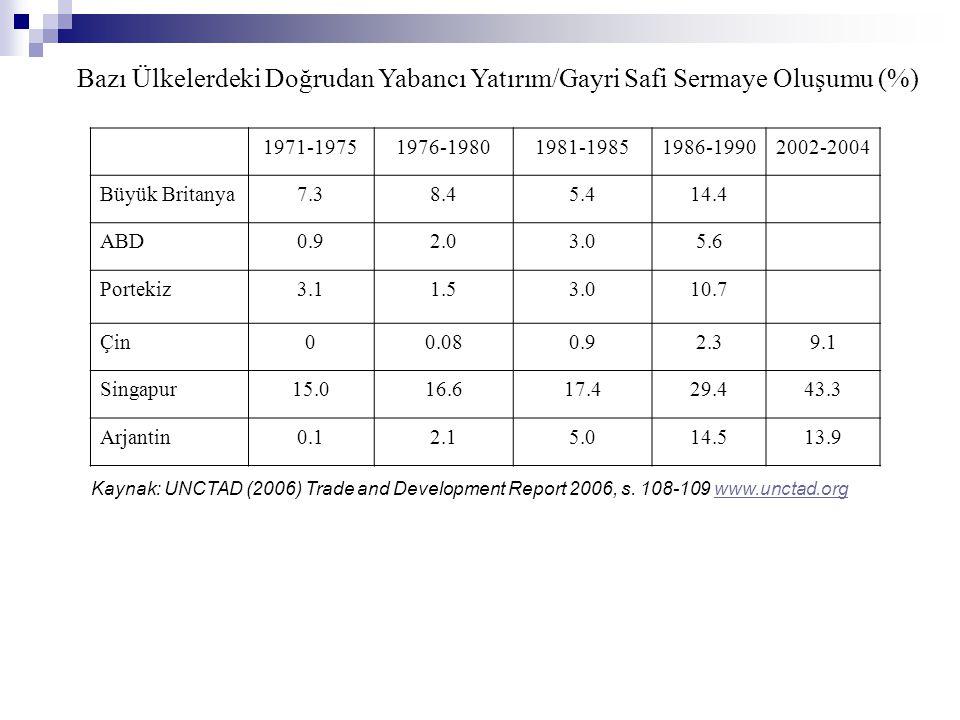 Bazı Ülkelerdeki Doğrudan Yabancı Yatırım/Gayri Safi Sermaye Oluşumu (%)