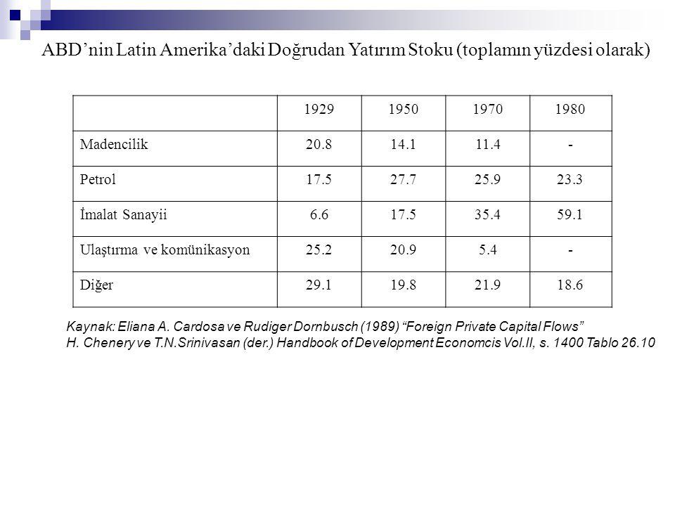 ABD'nin Latin Amerika'daki Doğrudan Yatırım Stoku (toplamın yüzdesi olarak)