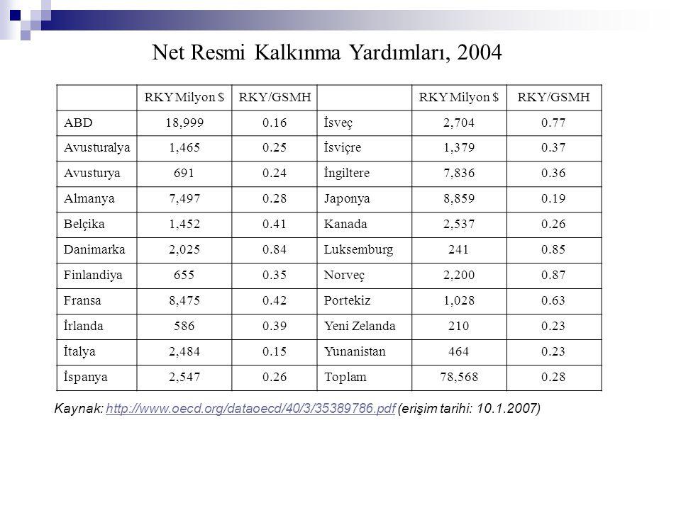 Net Resmi Kalkınma Yardımları, 2004