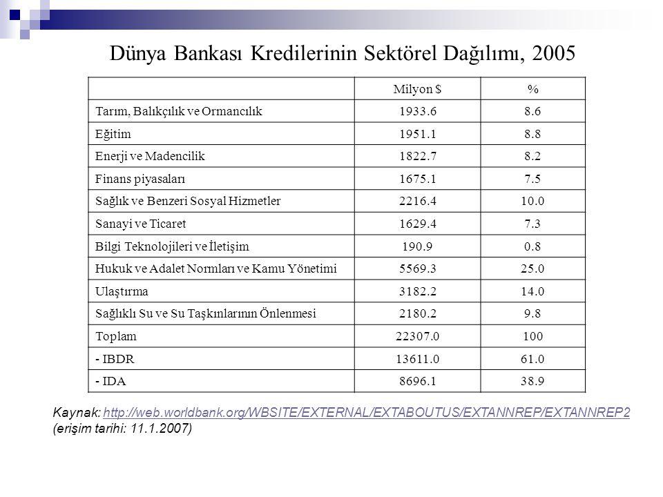 Dünya Bankası Kredilerinin Sektörel Dağılımı, 2005