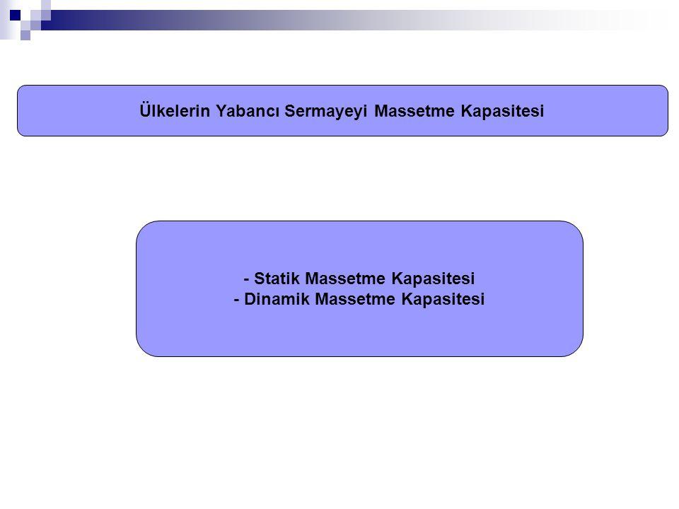 Ülkelerin Yabancı Sermayeyi Massetme Kapasitesi