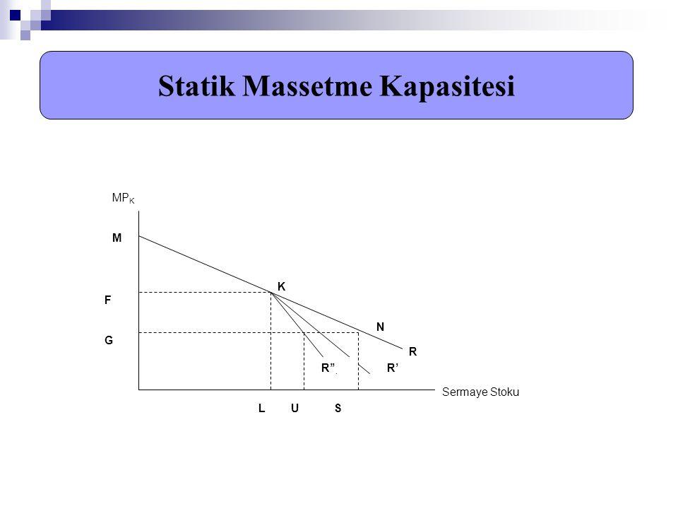 Statik Massetme Kapasitesi
