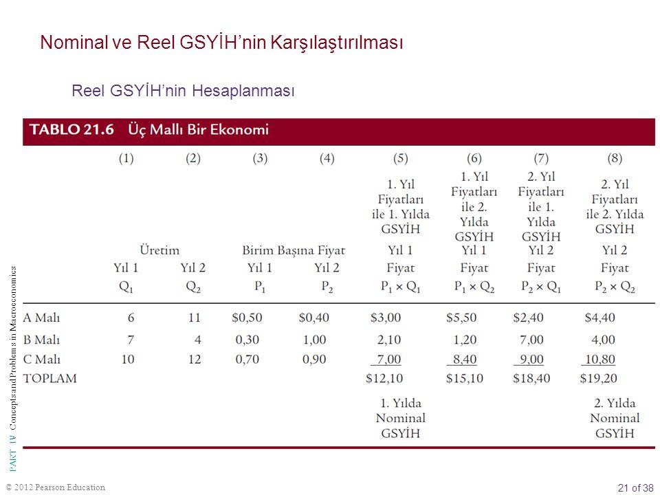 Nominal ve Reel GSYİH'nin Karşılaştırılması