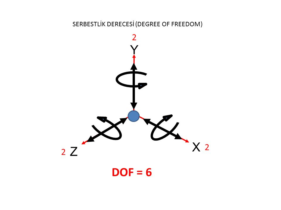 SERBESTLİK DERECESİ (DEGREE OF FREEDOM)