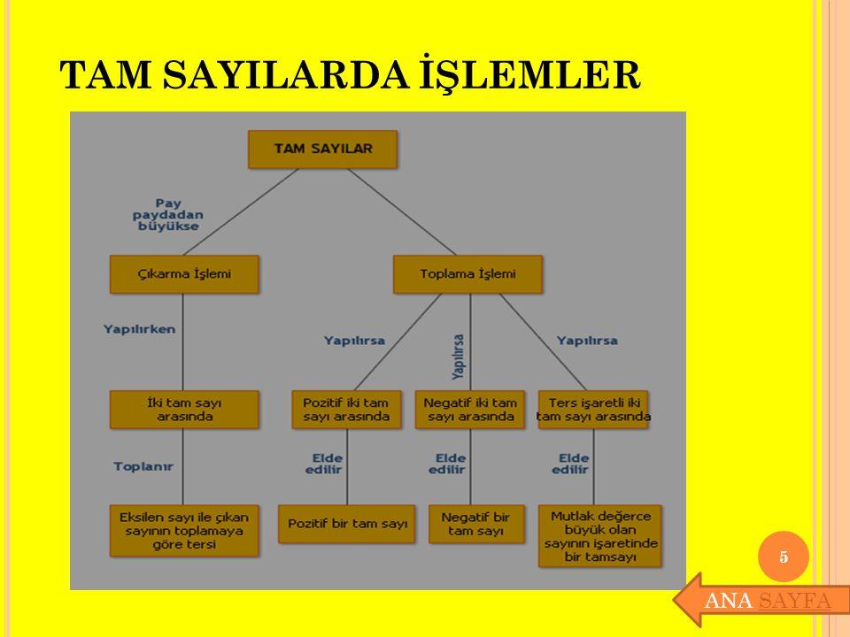 TAM SAYILARDA İŞLEMLER