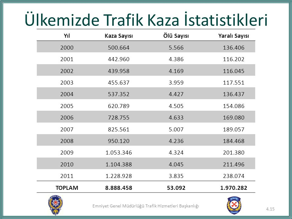 Ülkemizde Trafik Kaza İstatistikleri