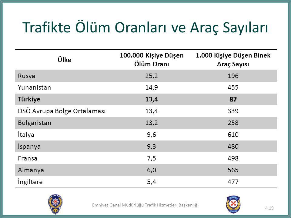 Trafikte Ölüm Oranları ve Araç Sayıları