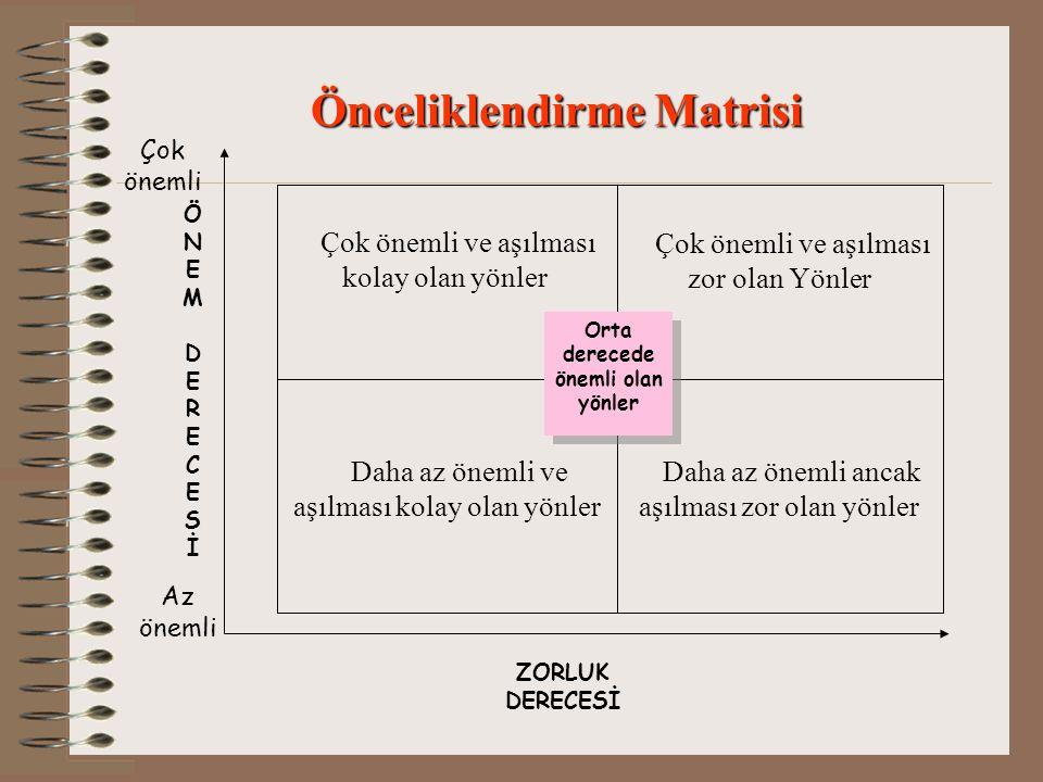 Önceliklendirme Matrisi