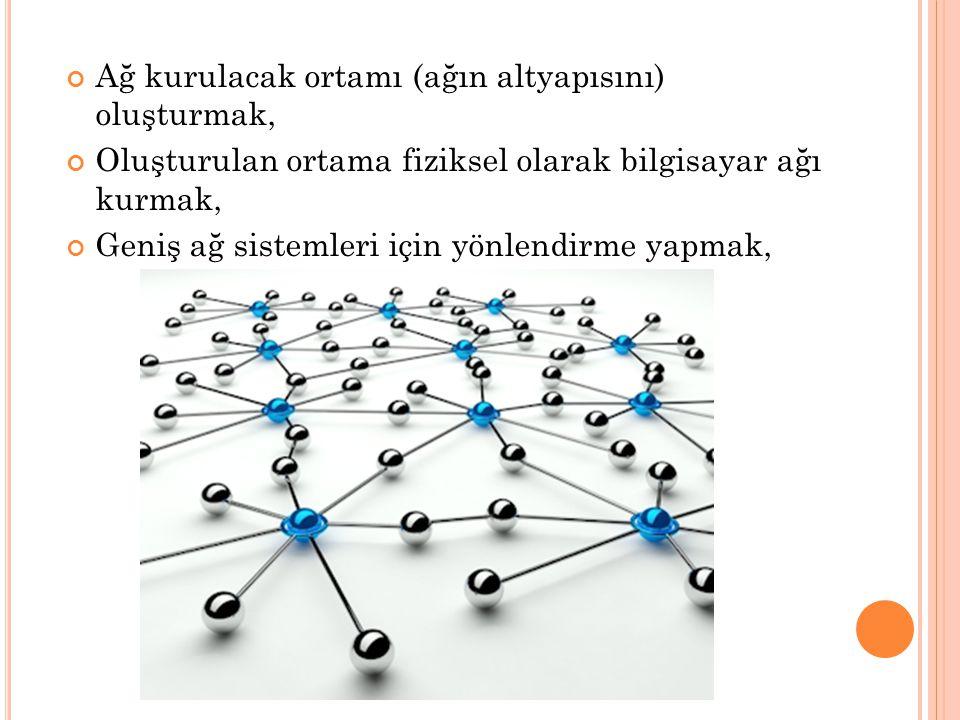 Ağ kurulacak ortamı (ağın altyapısını) oluşturmak,