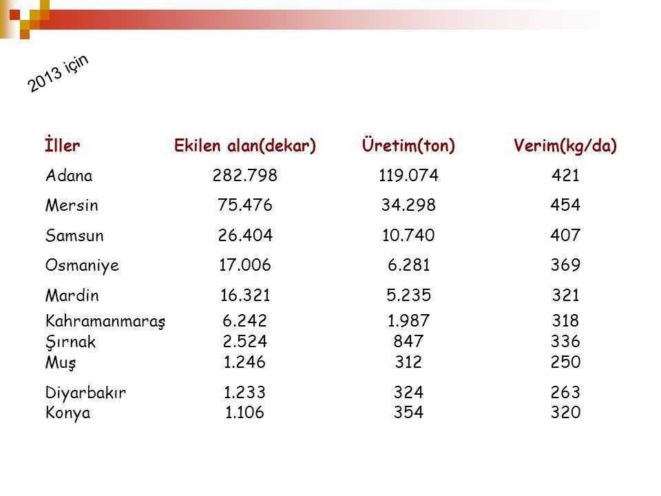 2013 için İller. Ekilen alan(dekar) Üretim(ton) Verim(kg/da) Adana. 282.798. 119.074. 421. Mersin.