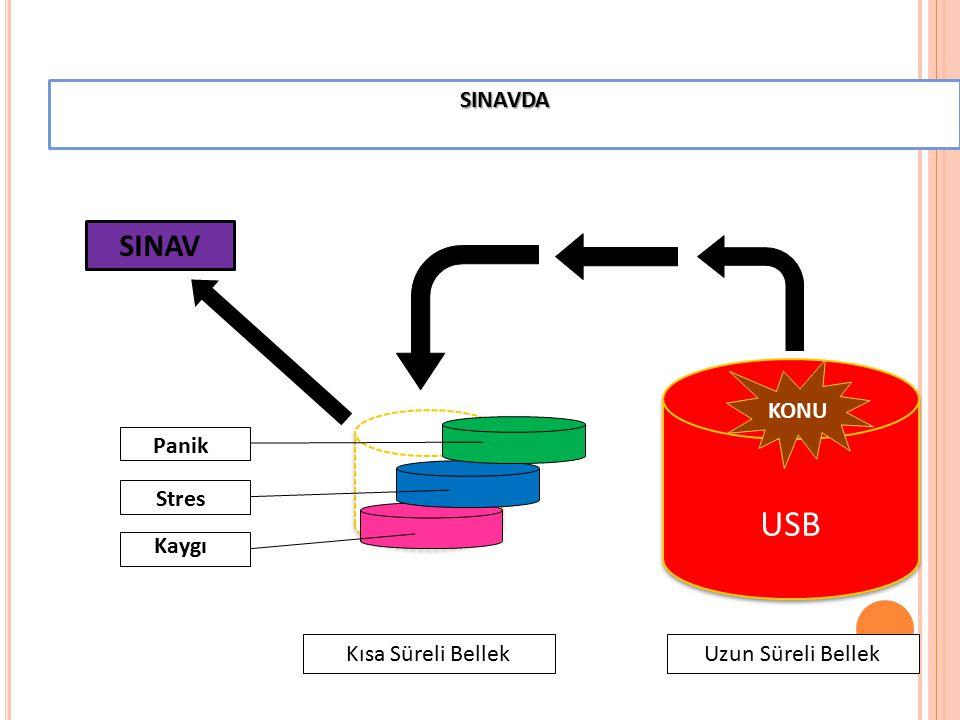 KSB USB SINAV SINAVDA Uzun Süreli Bellek Kısa Süreli Bellek Panik