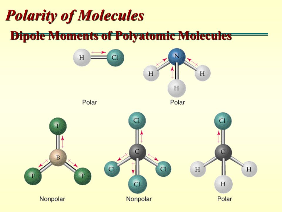 Polarity of Molecules Dipole Moments of Polyatomic Molecules