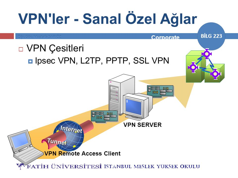 VPN ler - Sanal Özel Ağlar