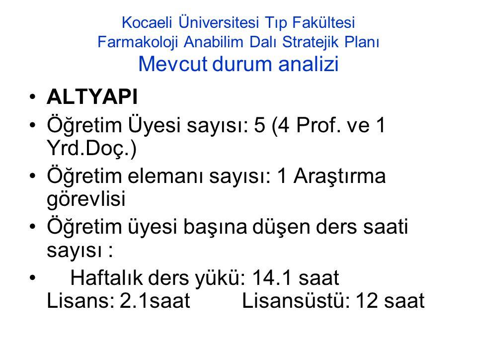 Öğretim Üyesi sayısı: 5 (4 Prof. ve 1 Yrd.Doç.)
