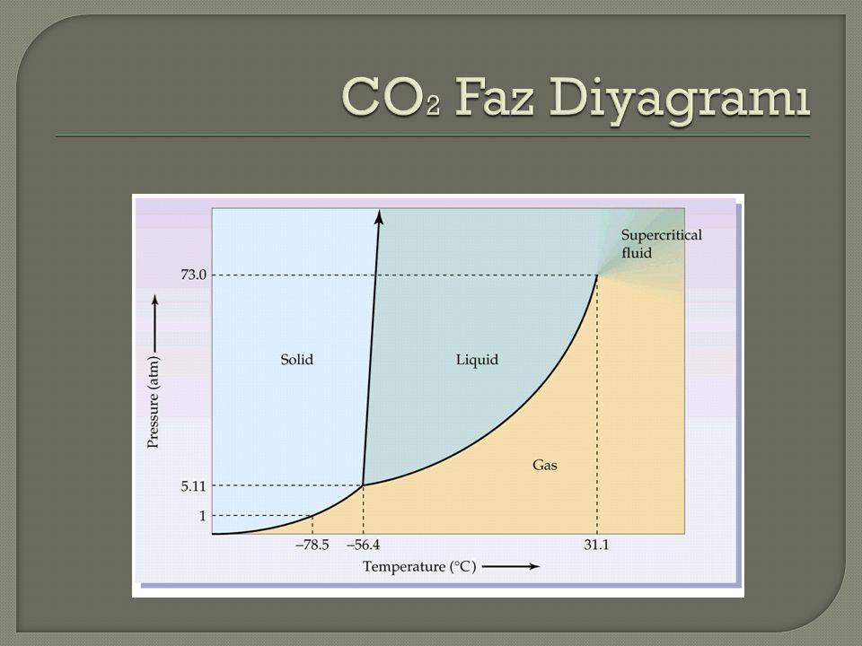 CO2 Faz Diyagramı
