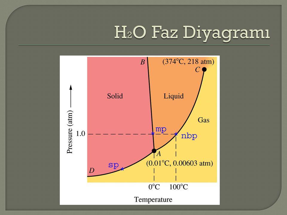 H2O Faz Diyagramı