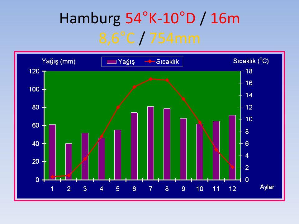 Hamburg 54°K-10°D / 16m 8,6°C / 754mm