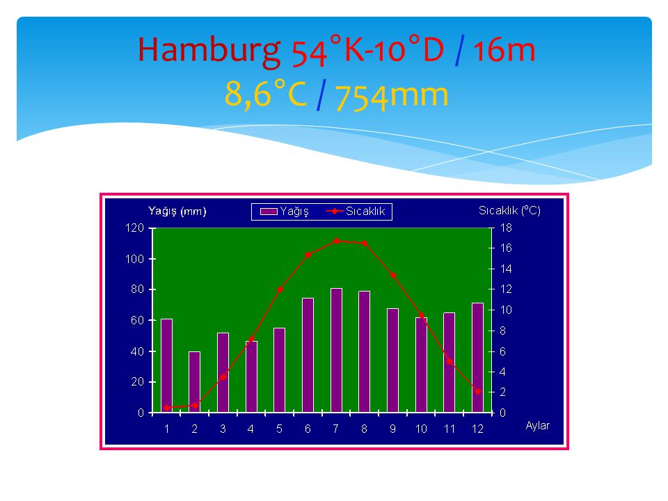 Hamburg 54°K-10°D / 16m 8,6°C / 754mm