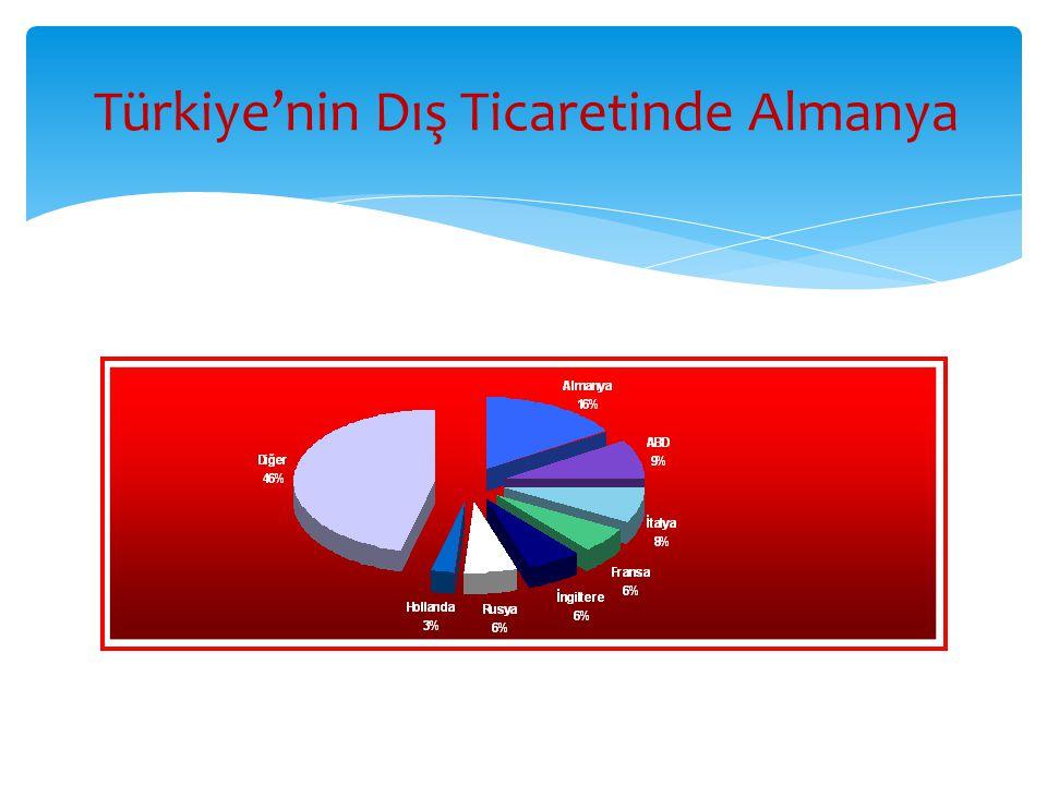 Türkiye'nin Dış Ticaretinde Almanya