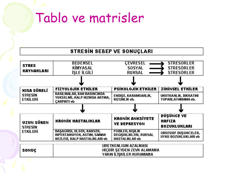 Tablo ve matrisler