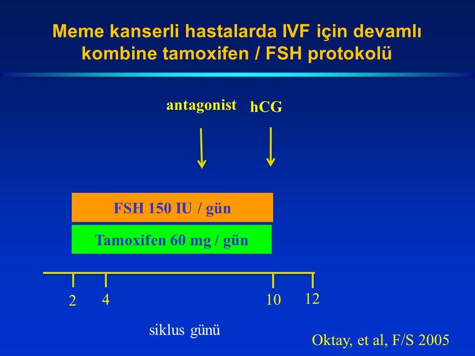 Meme kanserli hastalarda IVF için devamlı kombine tamoxifen / FSH protokolü