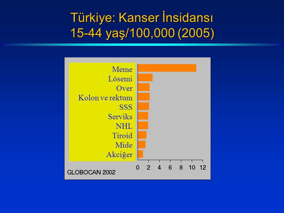 Türkiye: Kanser İnsidansı 15-44 yaş/100,000 (2005)