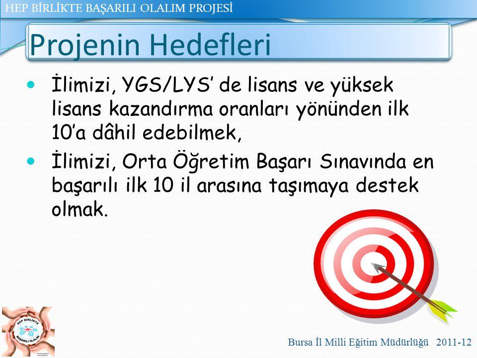 Projenin Hedefleri İlimizi, YGS/LYS' de lisans ve yüksek lisans kazandırma oranları yönünden ilk 10'a dâhil edebilmek,