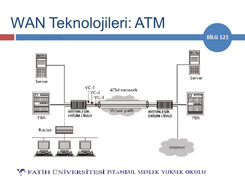 WAN Teknolojileri: ATM