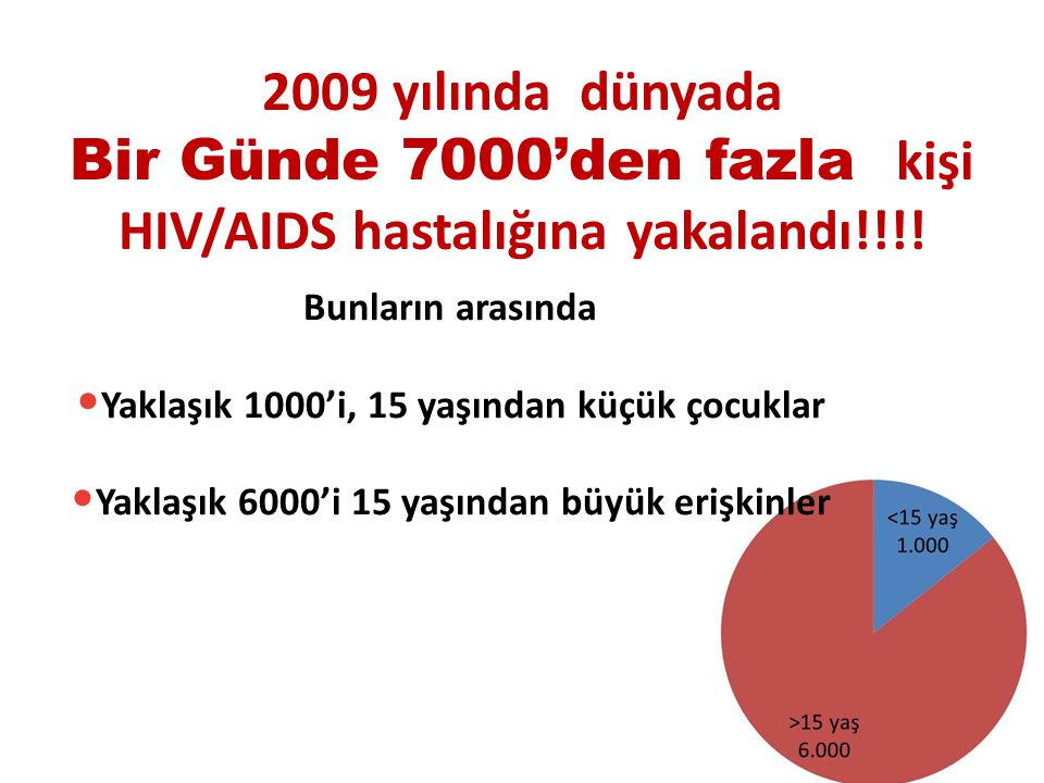 Bir Günde 7000'den fazla kişi HIV/AIDS hastalığına yakalandı!!!!