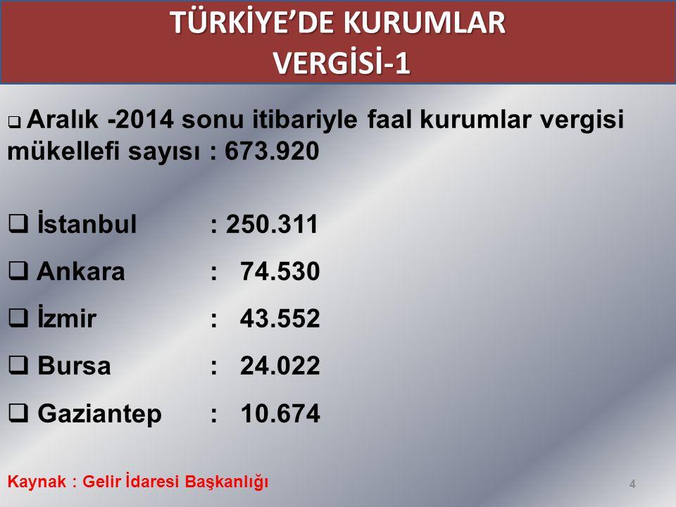 TÜRKİYE'DE KURUMLAR VERGİSİ-1
