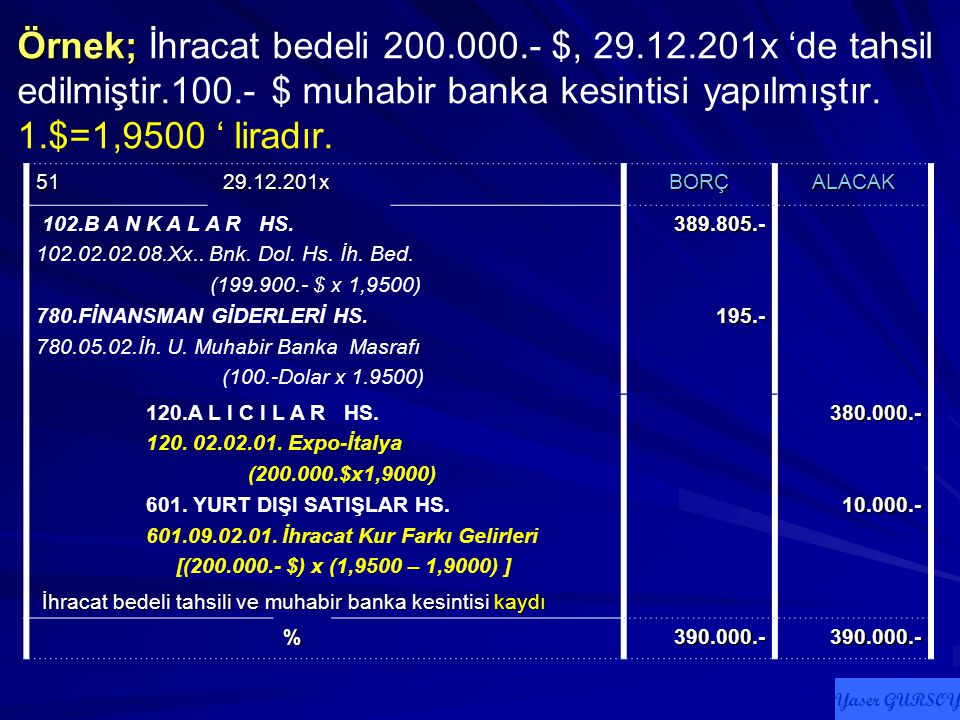 Örnek; İhracat bedeli 200.000.- $, 29.12.201x 'de tahsil edilmiştir.100.- $ muhabir banka kesintisi yapılmıştır. 1.$=1,9500 ' liradır.