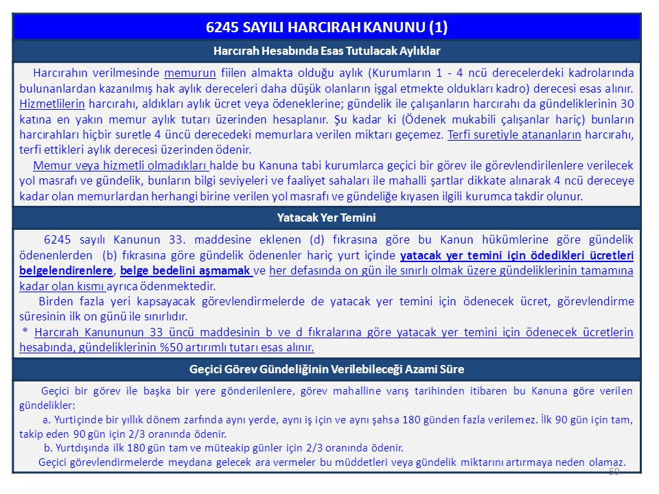 6245 SAYILI HARCIRAH KANUNU (1)
