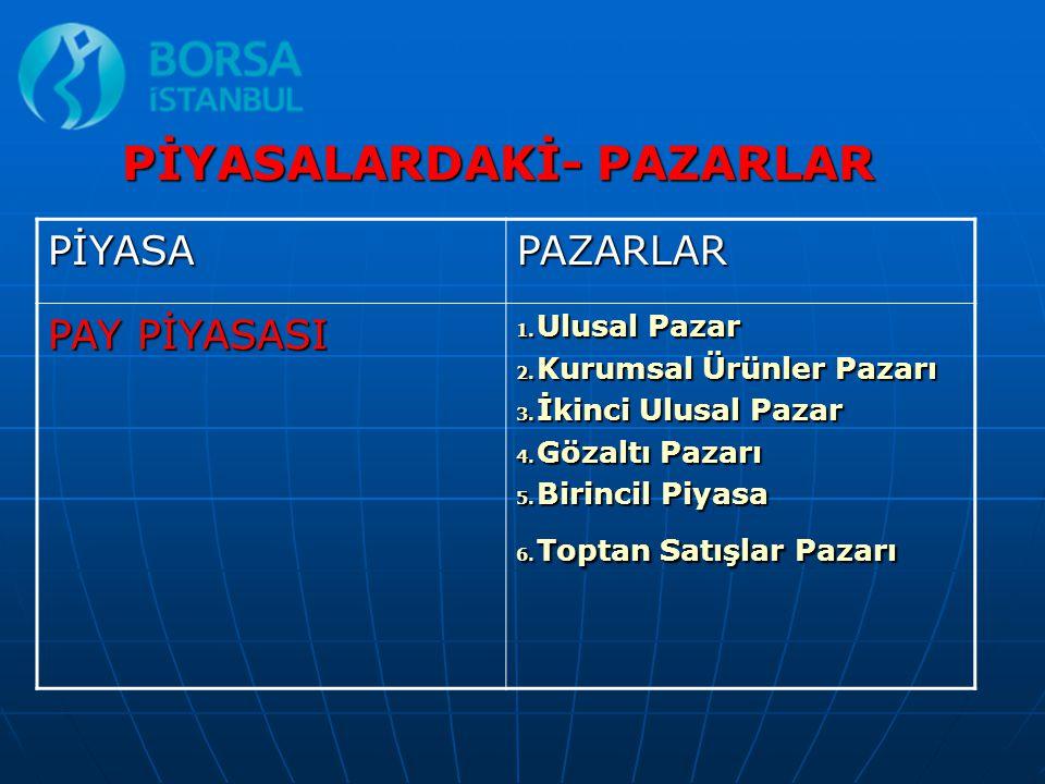 PİYASALARDAKİ- PAZARLAR