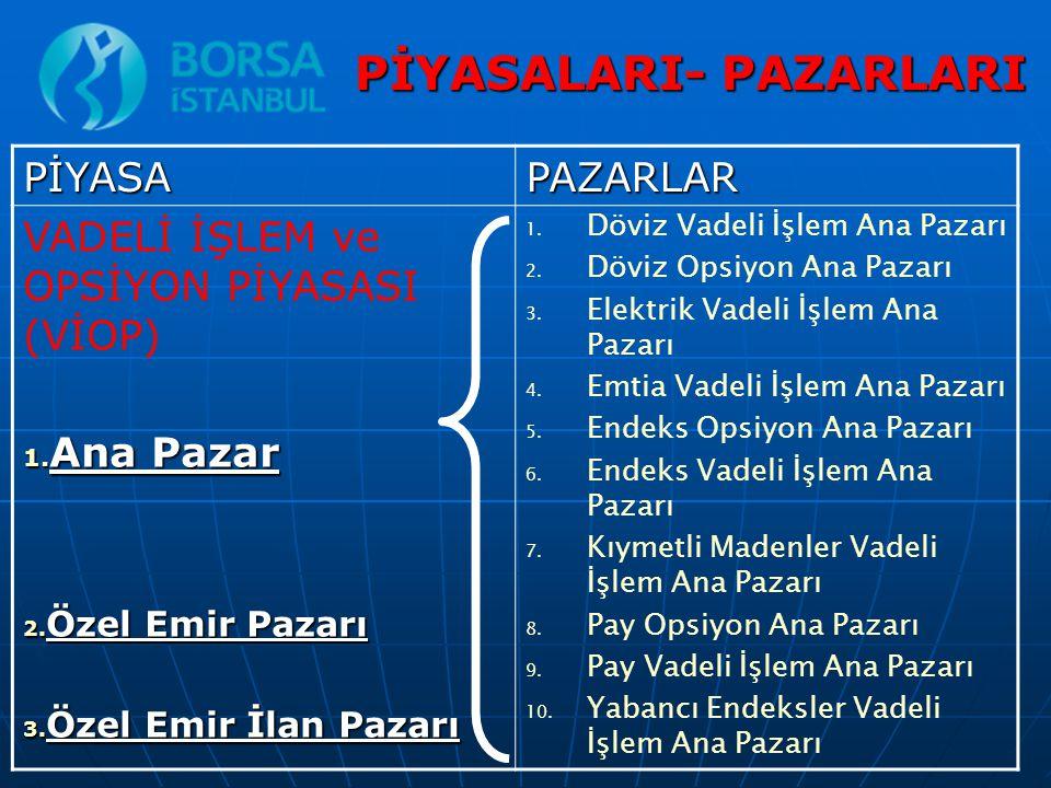 PİYASALARI- PAZARLARI