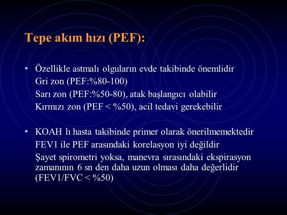 Tepe akım hızı (PEF): Özellikle astmalı olguların evde takibinde önemlidir. Gri zon (PEF:%80-100) Sarı zon (PEF:%50-80), atak başlangıcı olabilir.