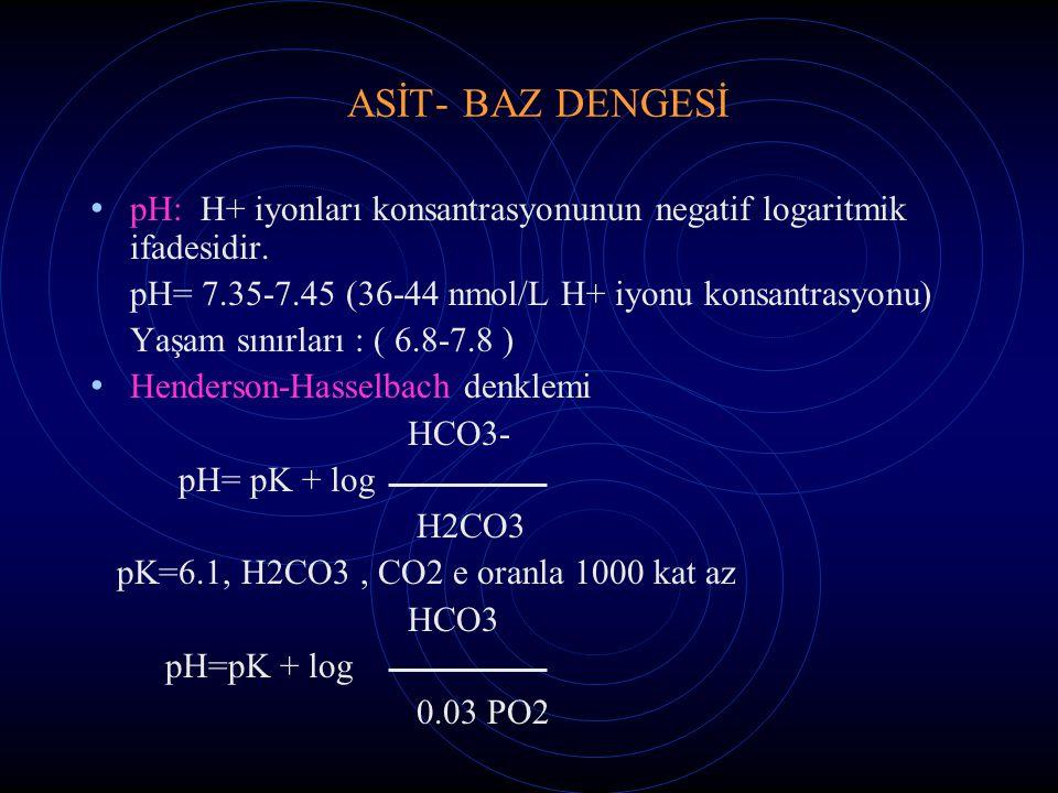 ASİT- BAZ DENGESİ pH: H+ iyonları konsantrasyonunun negatif logaritmik ifadesidir. pH= 7.35-7.45 (36-44 nmol/L H+ iyonu konsantrasyonu)