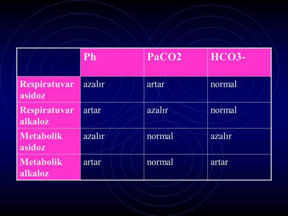 Ph PaCO2 HCO3- Respiratuvar asidoz azalır artar normal