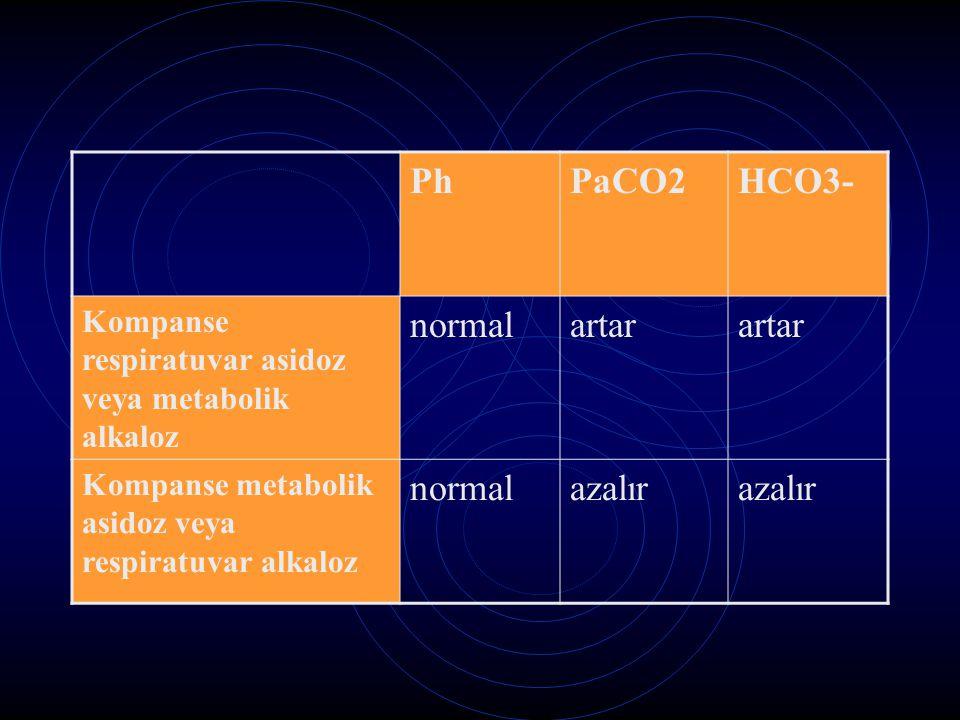 Ph PaCO2 HCO3- normal artar azalır