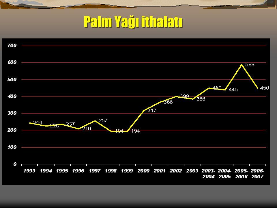 Palm Yağı ithalatı