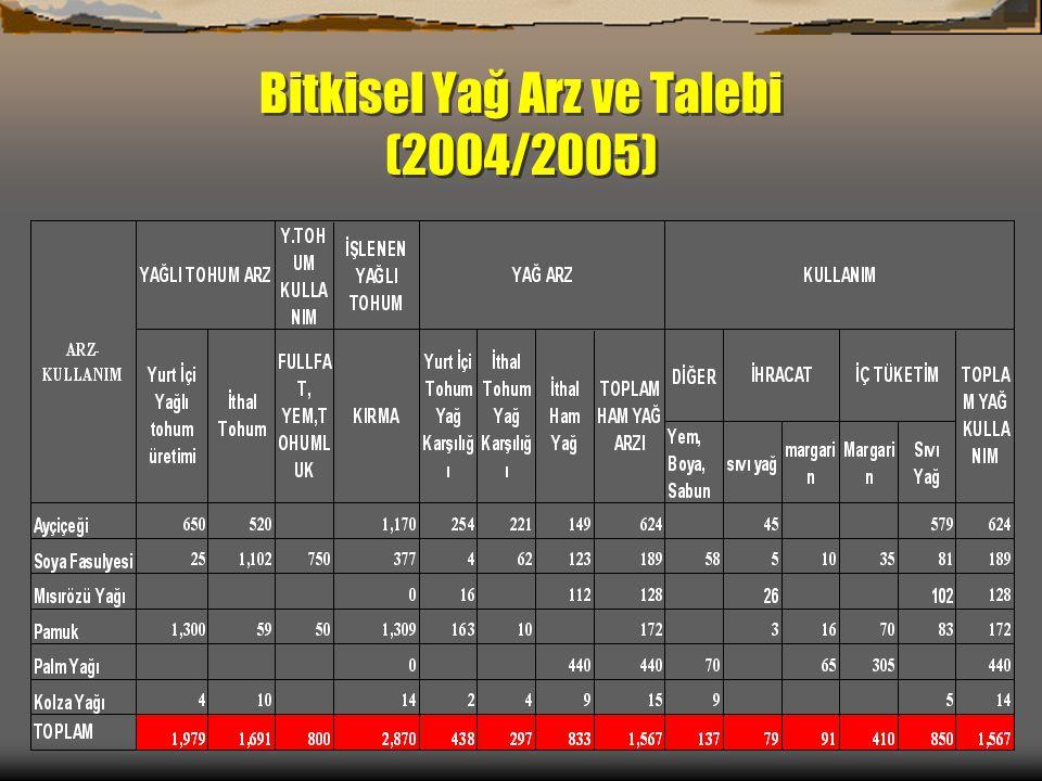 Bitkisel Yağ Arz ve Talebi (2004/2005)