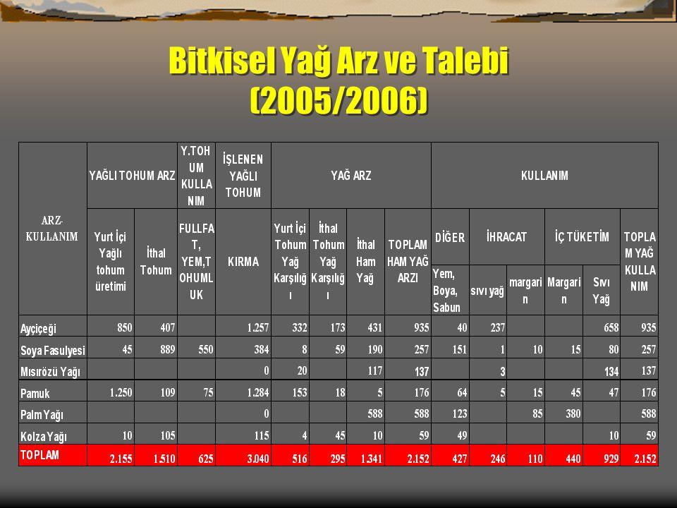 Bitkisel Yağ Arz ve Talebi (2005/2006)