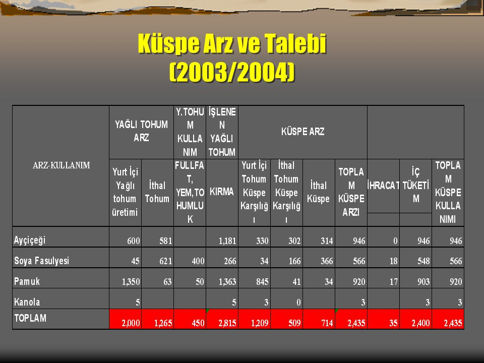 Küspe Arz ve Talebi (2003/2004)