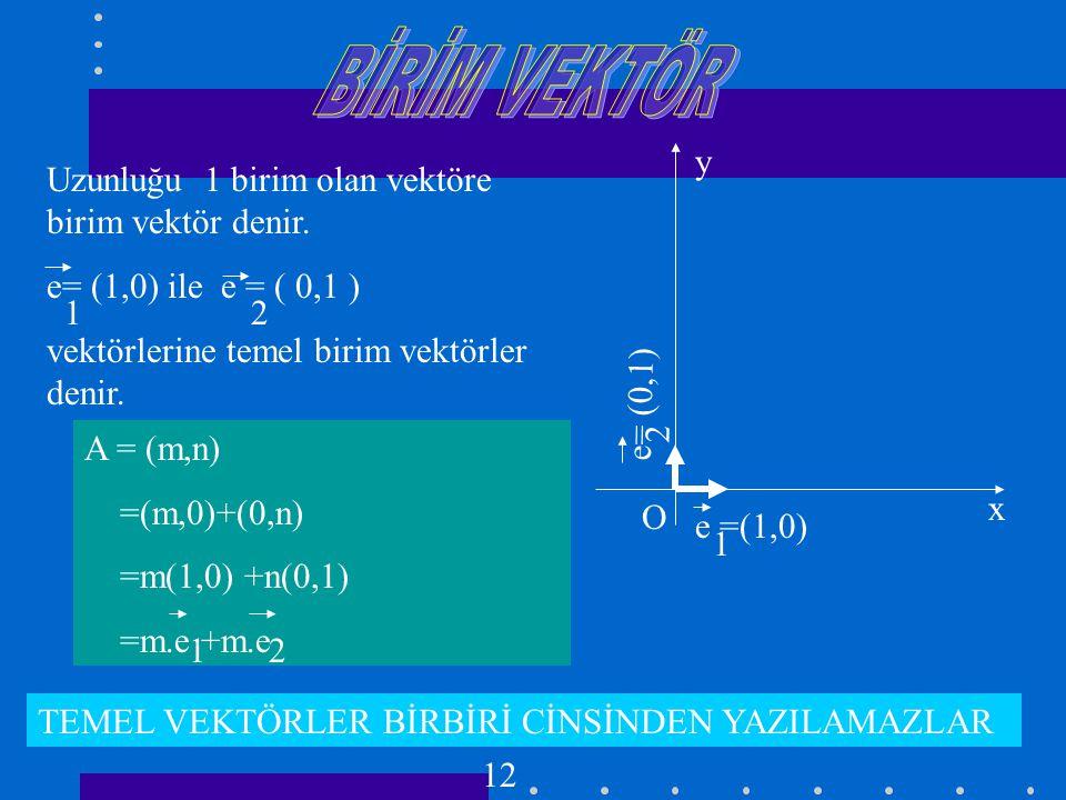 BİRİM VEKTÖR y Uzunluğu 1 birim olan vektöre birim vektör denir.