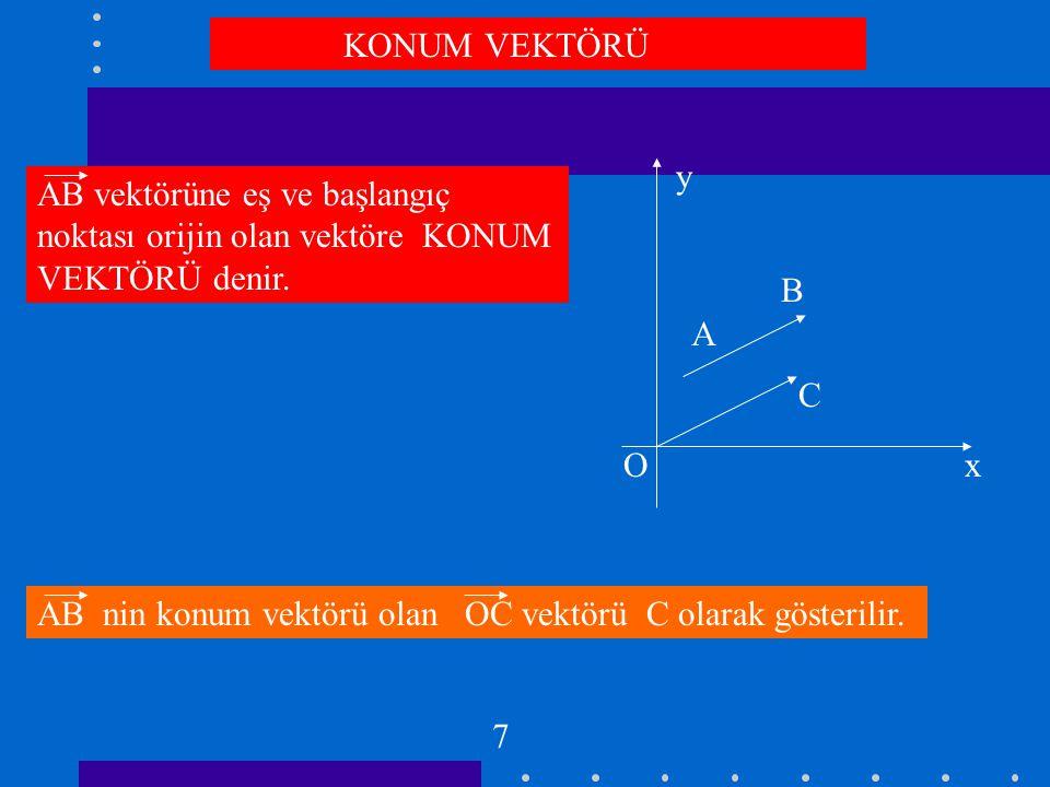 KONUM VEKTÖRÜ y. AB vektörüne eş ve başlangıç noktası orijin olan vektöre KONUM VEKTÖRÜ denir. B.