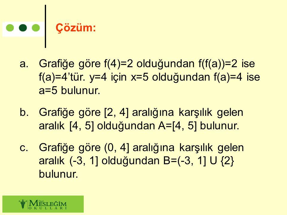 Çözüm: Grafiğe göre f(4)=2 olduğundan f(f(a))=2 ise f(a)=4'tür. y=4 için x=5 olduğundan f(a)=4 ise a=5 bulunur.
