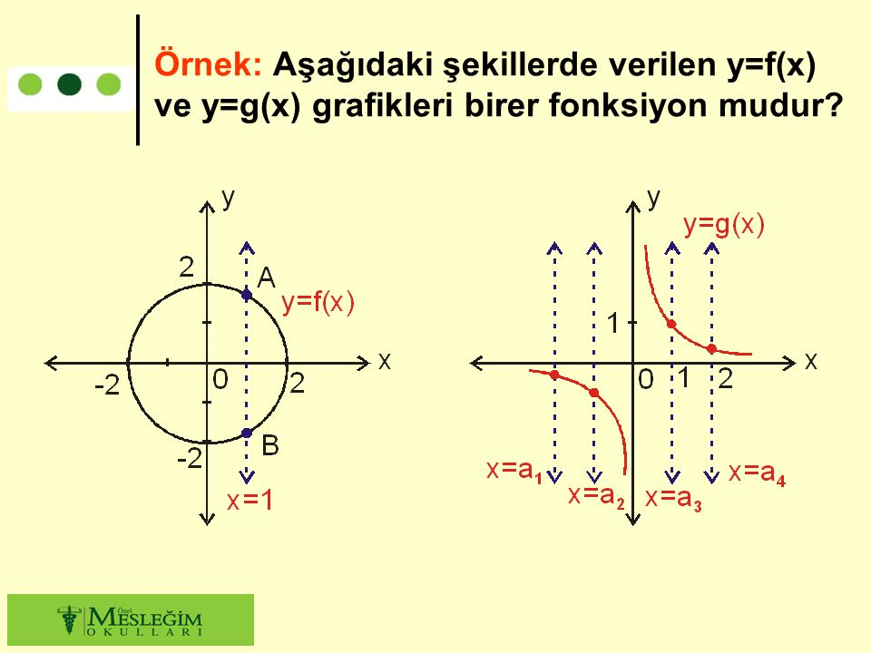 Örnek: Aşağıdaki şekillerde verilen y=f(x) ve y=g(x) grafikleri birer fonksiyon mudur