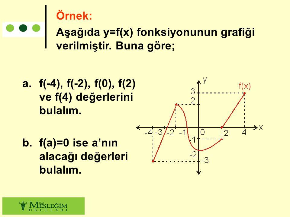 Örnek: Aşağıda y=f(x) fonksiyonunun grafiği verilmiştir. Buna göre; f(-4), f(-2), f(0), f(2) ve f(4) değerlerini bulalım.